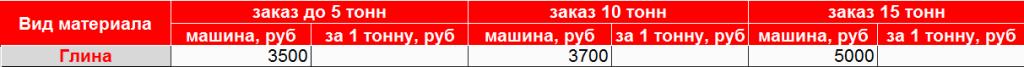 Глина с доставкой в Новосибирске от «Щебень Сибкарьер»