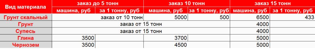 Купить грунт в Новосибирске по выгодной цене