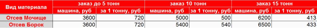 Купить отсев по выгодной цене с доставкой по Новосибирску