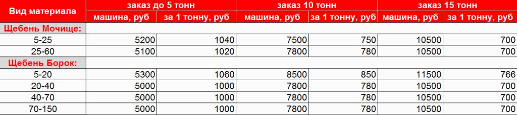Щебень гранитный купить с доставкой в Новосибирске